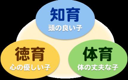 三育法(知育・徳育・体育)